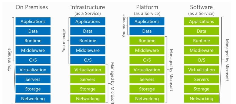Microsoft Cloud Stack